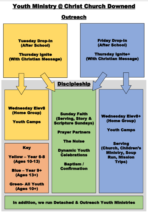 The structure of the youth ministry at Chrust Church Downend.